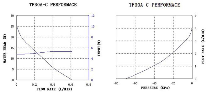 tf30a-c-performance-curve