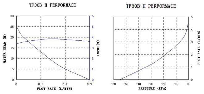 tf30b-h-performance-curve