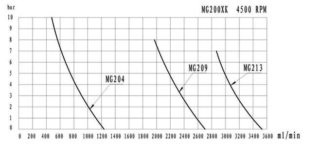 mg200xk-dc24-performance-curve