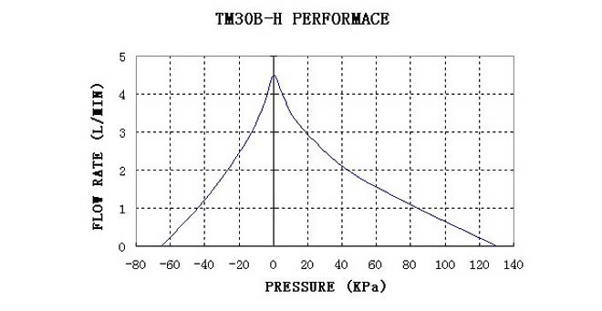 tm30b-h-performance-curve